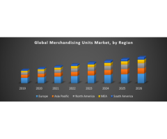 Global Merchandising Units Market