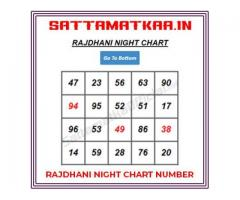 100 % accurate Rajdhani Day Chart by SattaMatkaa